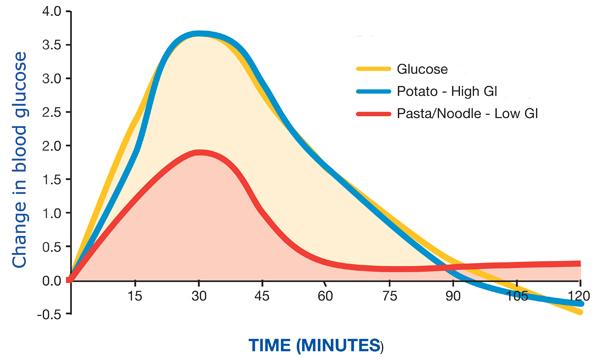 low gi foods pdf australia