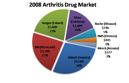 Antibiotics for rheumatoid arthritis
